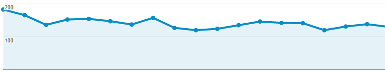 Justin now receives a steady amount of traffic to his website each day, with the help of InstaGain.co.uk