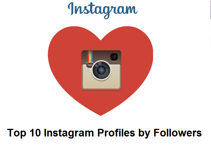 Top 10 Instagram Profiles by the number of Followers they have.